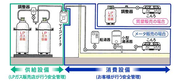 ガス管理会社とお客様でするそれぞれの安全管理
