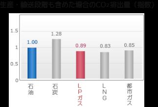生産・輸送段階も含めた場合のCO  排出量(指数)グラフ
