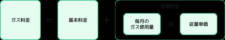 ガス料金の算出方法